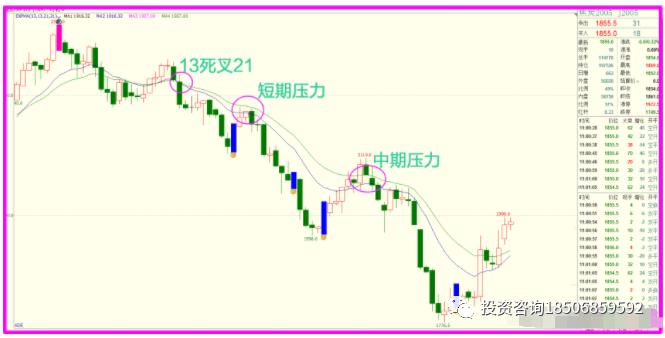 期货市场的趋势不好把握 两条均线来识别!