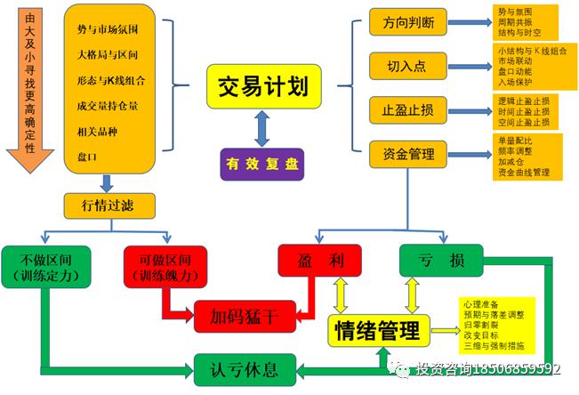 孟德稳期货实战训练营:4月17-19号 广州开课